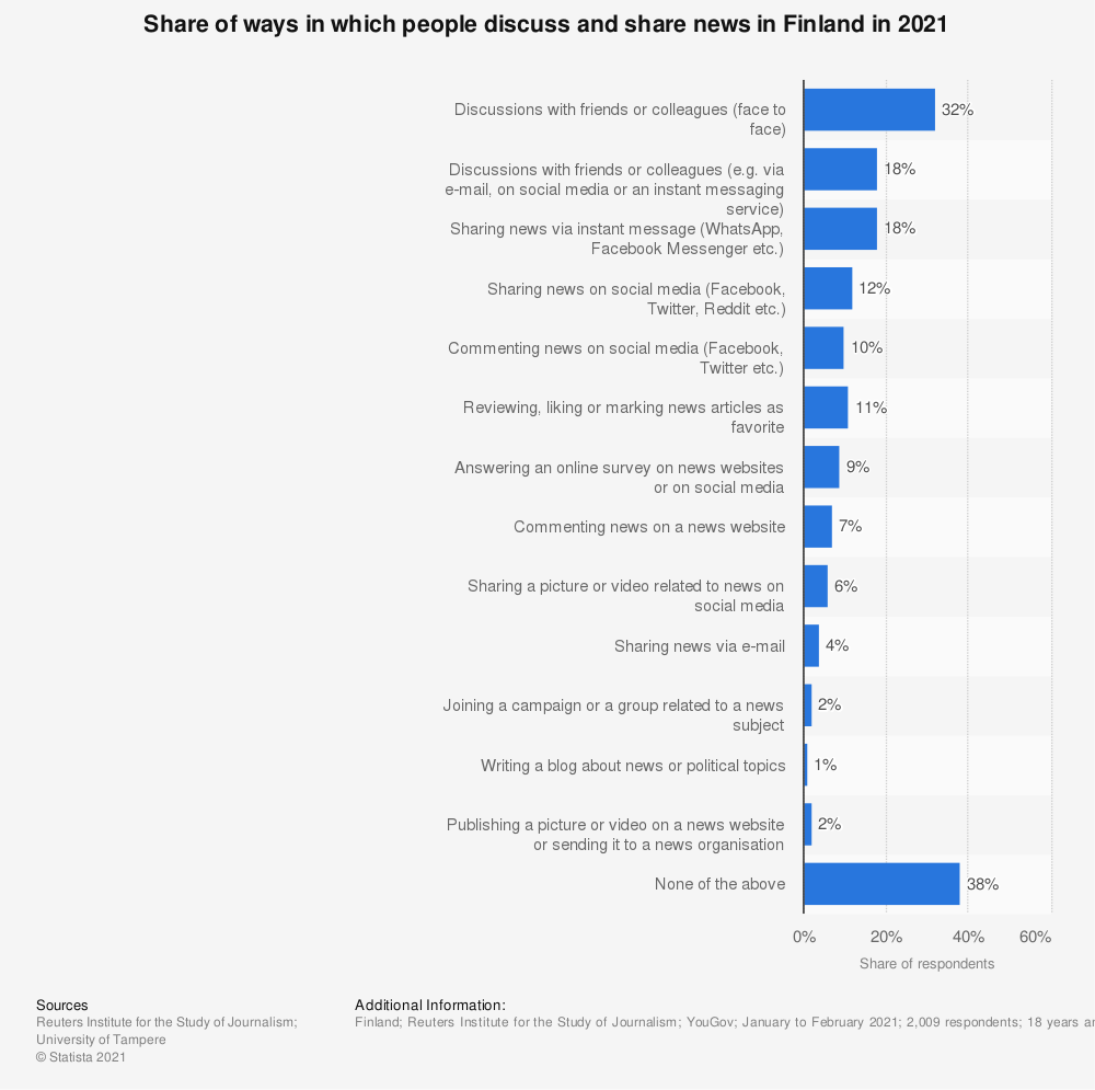 Statistic: Share of ways in which people discuss and share news in Finland from 2016 to 2018 | Statista
