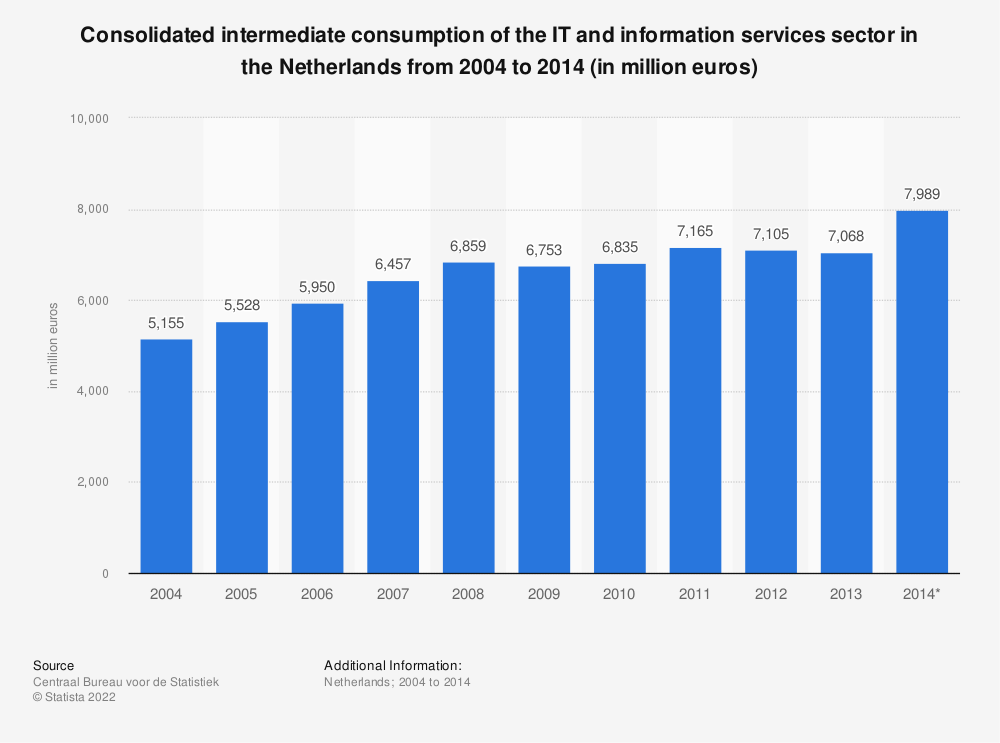 Statistic: Consolidated intermediate consumption of the IT and information services sector in the Netherlands from 2004 to 2014 (in million euros) | Statista