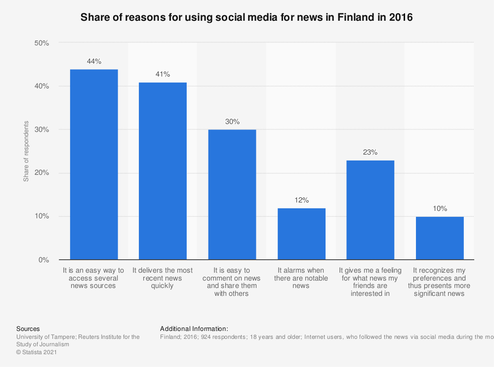 Statistic: Share of reasons for using social media for news in Finland in 2016 | Statista