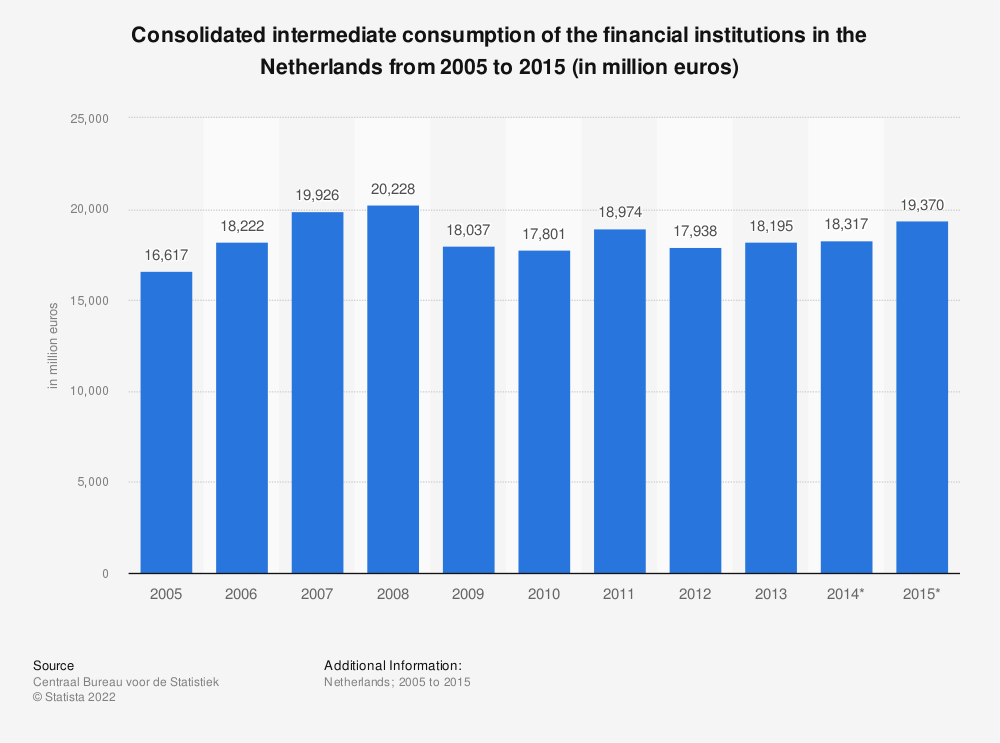 Statistic: Consolidated intermediate consumption of the financial institutions in the Netherlands from 2005 to 2015 (in million euros) | Statista