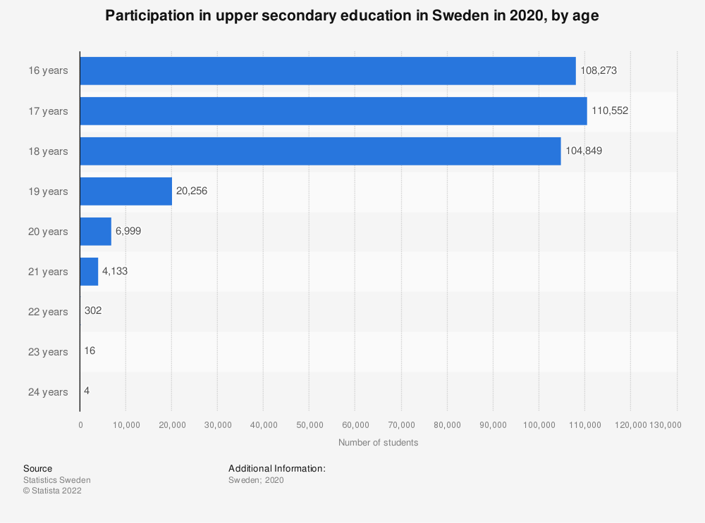 Statistic: Participation in upper secondary education in Sweden in 2019, by age | Statista