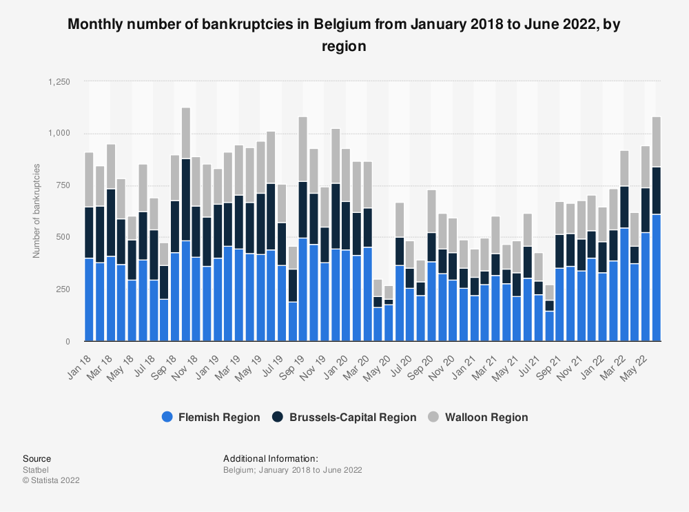 Statistic: Monthly number of bankruptcies in Belgium from November 2017 to November 2019, by region | Statista