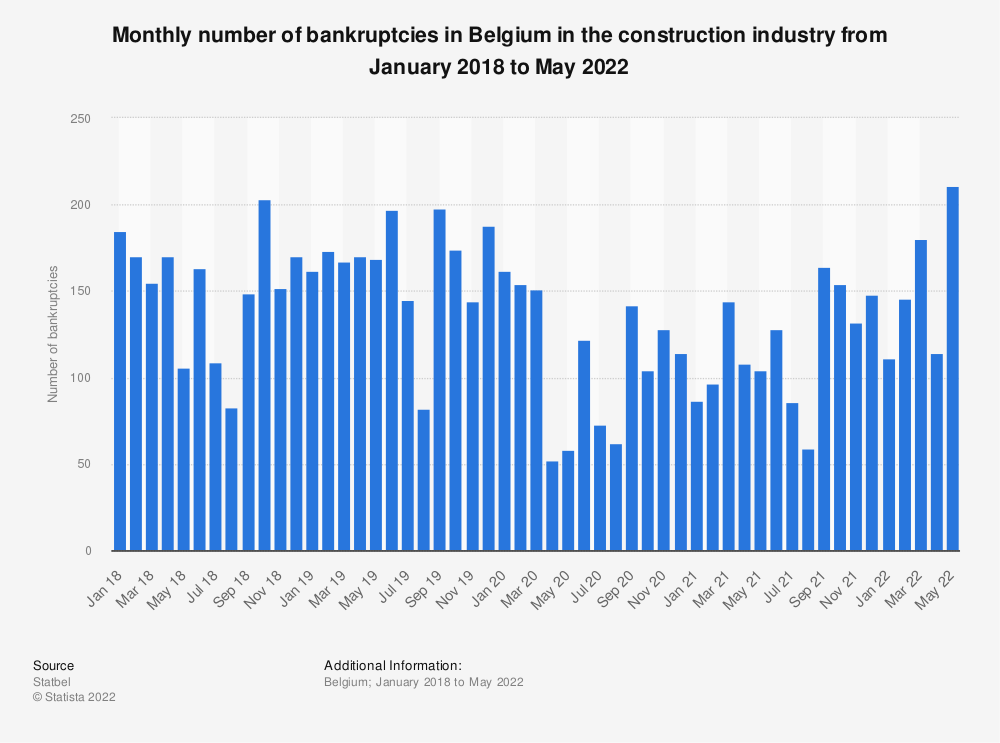 Statistic: Monthly number of bankruptcies in Belgium in the construction industry from January 2018 to August 2020 | Statista