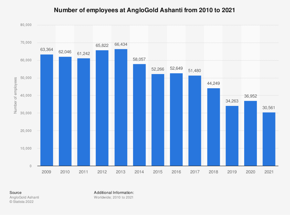 Statistic: Number of employees at AngloGold Ashanti from 2009 to 2019* | Statista