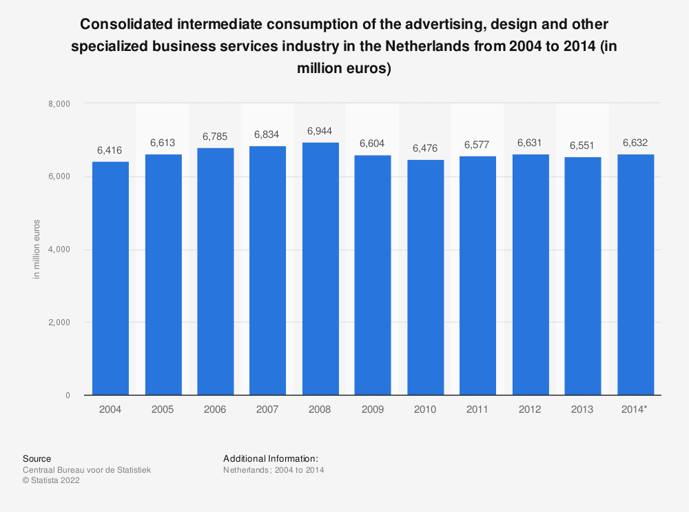 Statistic: Consolidated intermediate consumption of the advertising, design and other specialized business services industry in the Netherlands from 2004 to 2014 (in million euros) | Statista