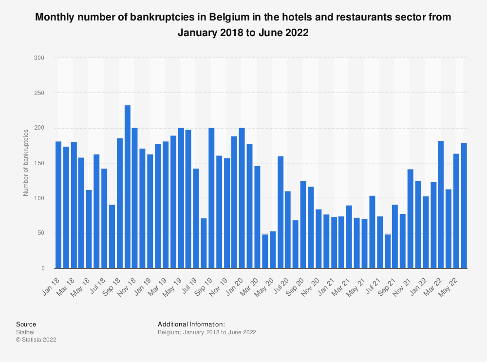 Statistic: Monthly number of bankruptcies in Belgium in the hotels and restaurants sector from January 2018 to August 2020 | Statista