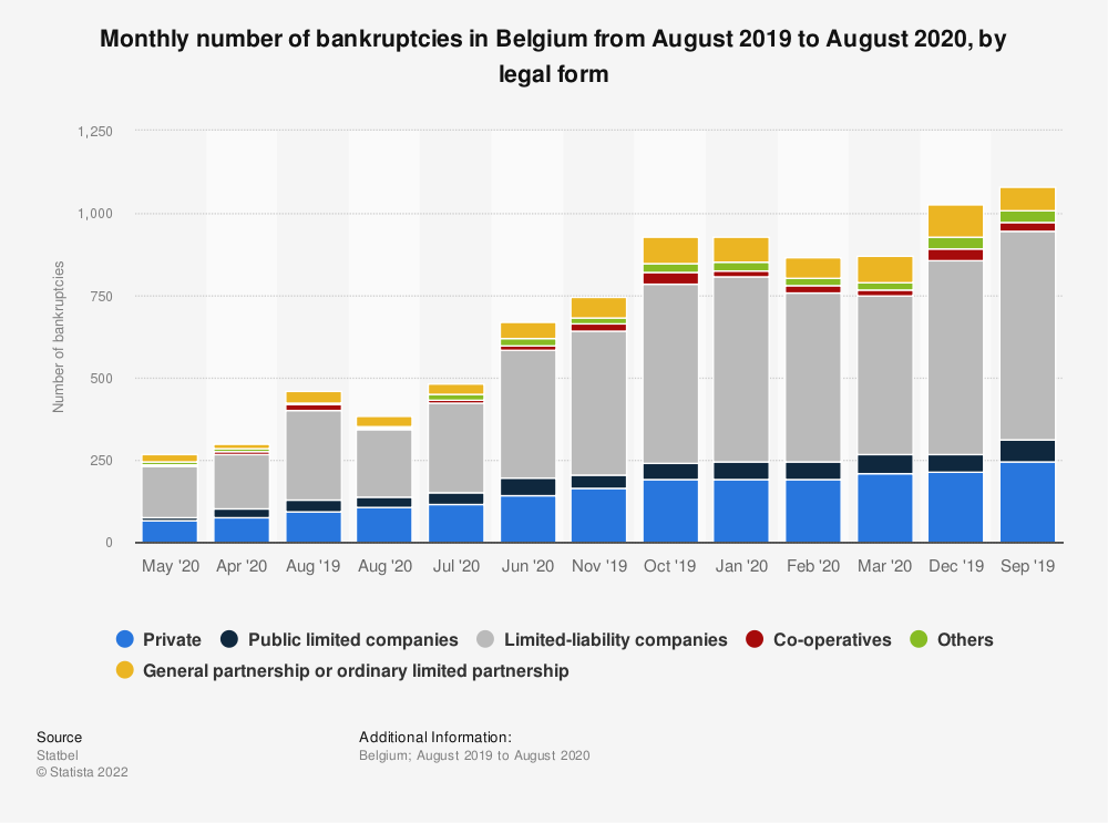 Statistic: Monthly number of bankruptcies in Belgium from October 2016 to October 2018, by legal form  | Statista