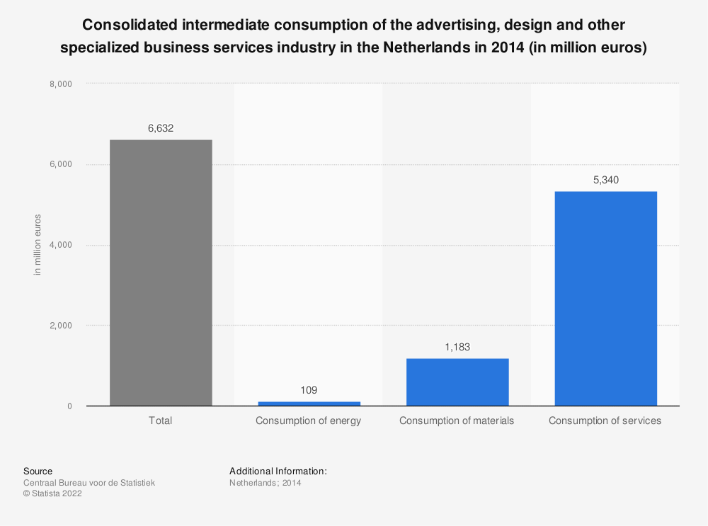 Statistic: Consolidated intermediate consumption of the advertising, design and other specialized business services industry in the Netherlands in 2014 (in million euros)* | Statista