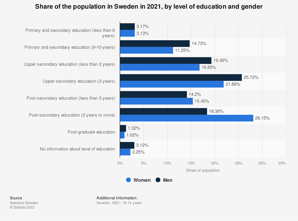 Statistic: Share of the population in Sweden in 2018, by level of education and gender | Statista