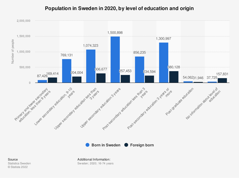 Statistic: Population in Sweden in 2018, by level of education and origin (in 1,000s) | Statista