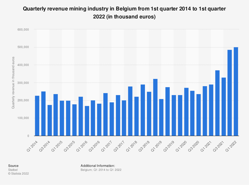 Statistic: Quarterly revenue mining industry in Belgium from 1st quarter 2014 to 2nd quarter 2020 (in thousand euros)* | Statista