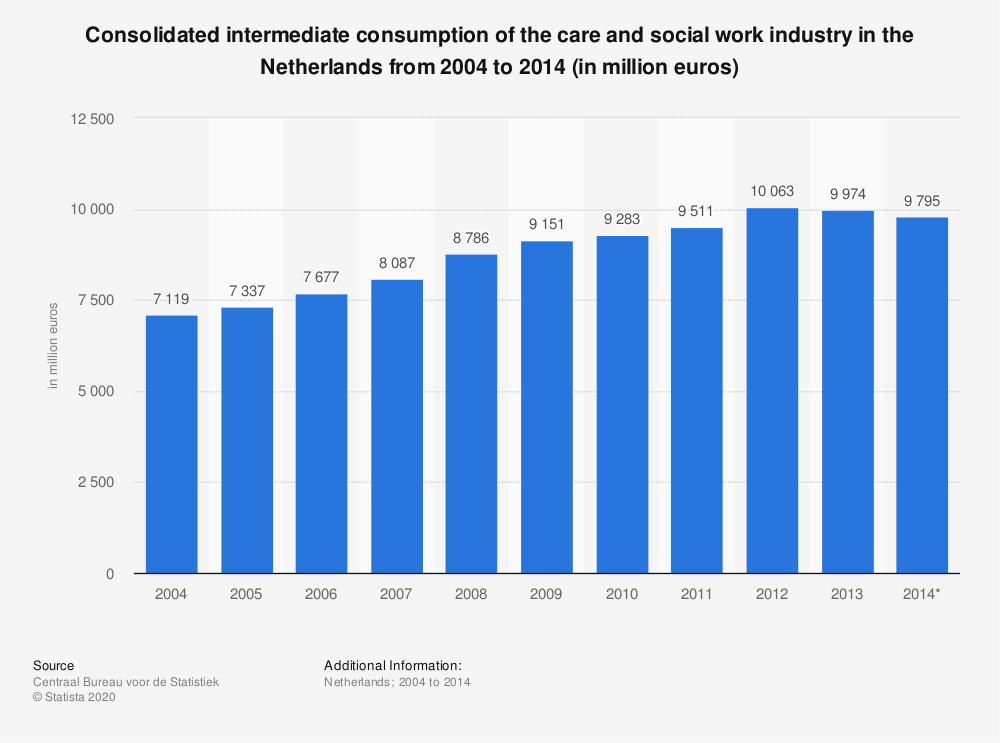 Statistic: Consolidated intermediate consumption of the care and social work industry in the Netherlands from 2004 to 2014 (in million euros) | Statista