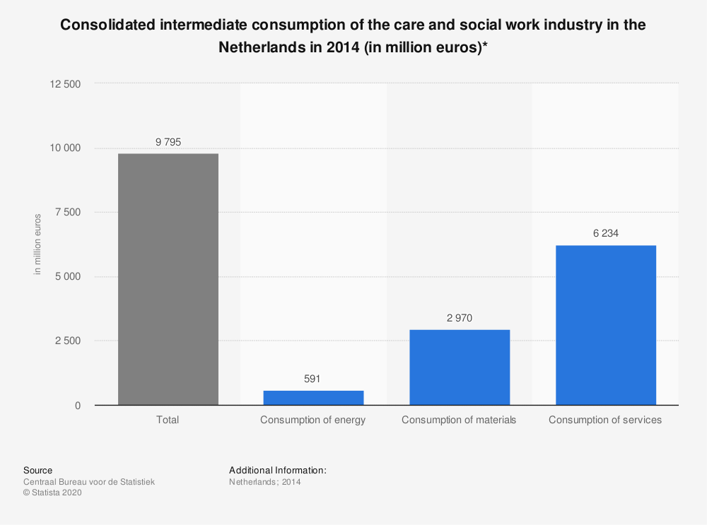 Statistic: Consolidated intermediate consumption of the care and social work industry in the Netherlands in 2014 (in million euros)* | Statista