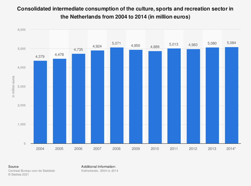Statistic: Consolidated intermediate consumption of the culture, sports and recreation sector in the Netherlands from 2004 to 2014 (in million euros)   Statista