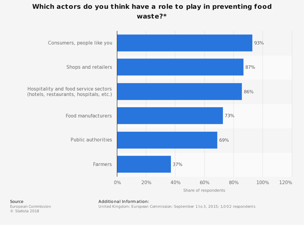 Statistic: Which actors do you think have a role to play in preventing food waste?* | Statista