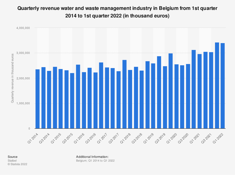 Statistic: Quarterly revenue water and waste management industry in Belgium from 1st quarter 2014 to 2nd quarter 2020 (in thousand euros)   Statista