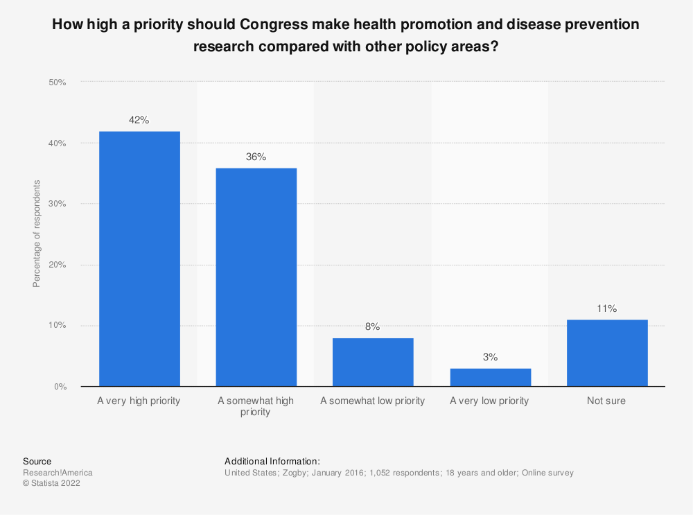 Statistic: How high a priority should Congress make health promotion and disease prevention research compared with other policy areas? | Statista