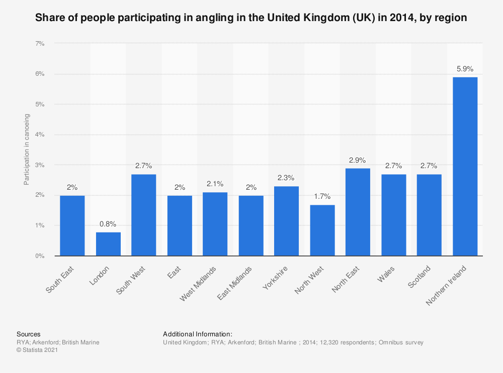 Statistic: Share of people participating in angling in the United Kingdom (UK) in 2014, by region | Statista