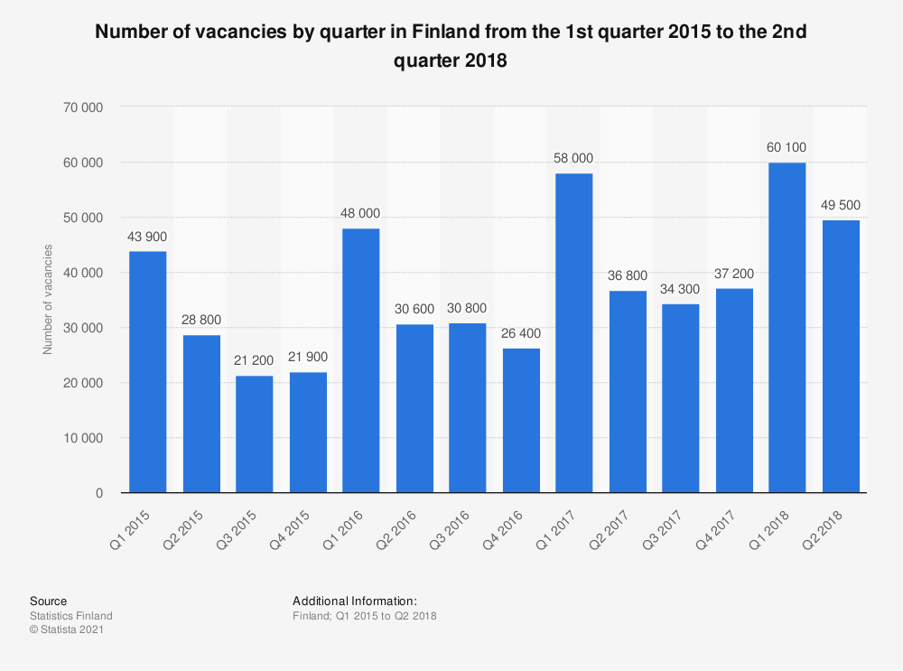 Statistic: Number of vacancies by quarter in Finland from the 1st quarter 2015 to the 2nd quarter 2018 | Statista