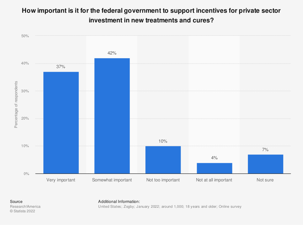 Statistic: How important is it for the federal government to support incentives for private sector investment in new treatments and cures? | Statista