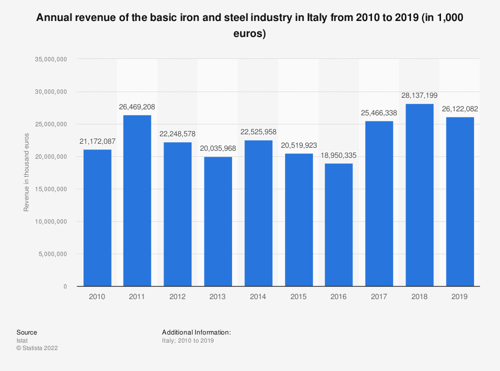 Statistic: Annual revenue of the  basic iron and steel industry in Italy from 2010 to 2018 (in 1,000 euros) | Statista