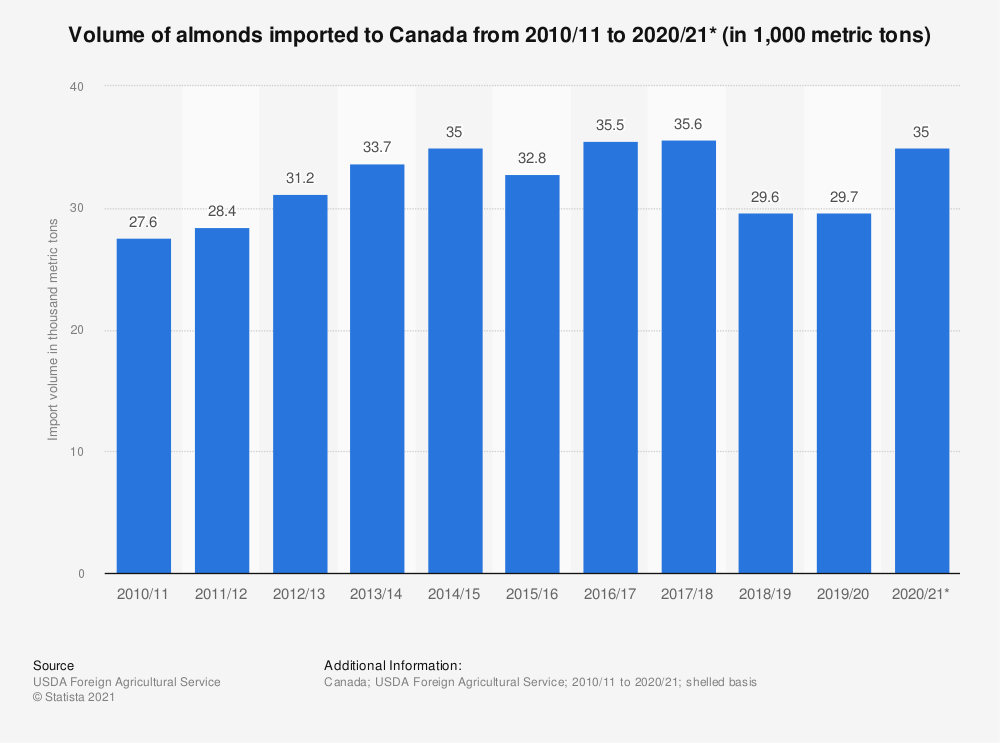 Statistic: Volume of almonds imported to Canada from 2010/11 to 2018/19 (in 1,000 metric tons) | Statista