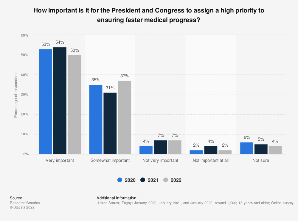 Statistic: How important is it for the President and Congress to assign a high priority to ensuring faster medical progress?   Statista