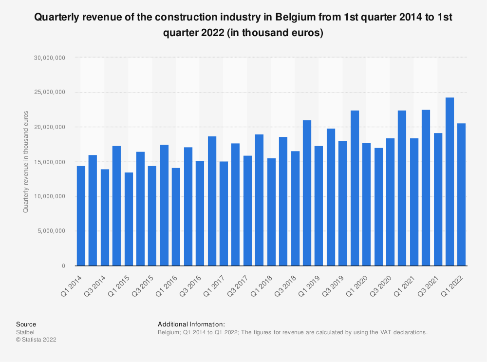 Statistic: Quarterly revenue of the construction industry in Belgium from 1st quarter 2014 to 2nd quarter 2020 (in thousand euros) | Statista