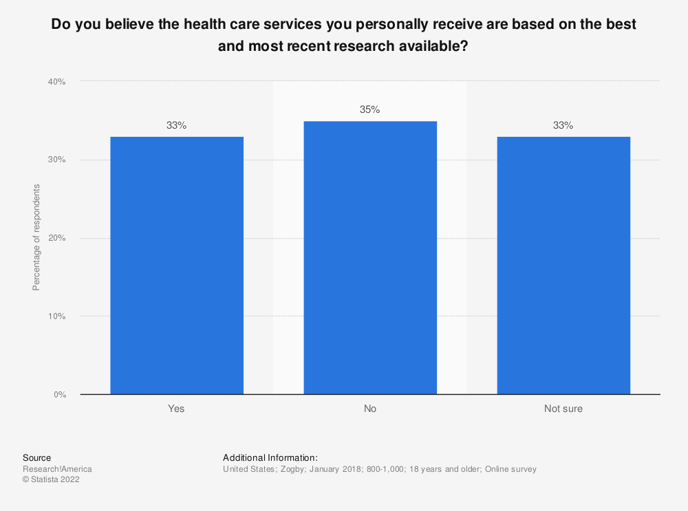 Statistic: Do you believe the health care services you personally receive are based on the best and most recent research available? | Statista