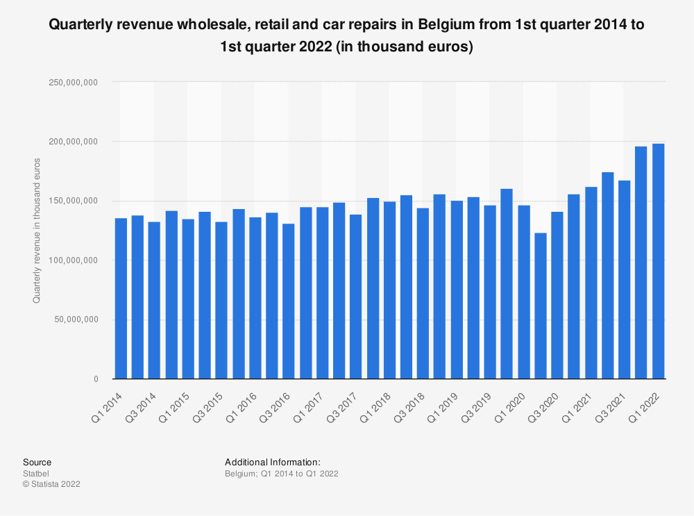 Statistic: Quarterly revenue wholesale, retail and car repairs in Belgium from 1st quarter 2014 to 3d quarter 2019 (in thousand euros)* | Statista