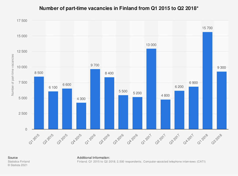 Statistic: Number of part-time vacancies in Finland from Q1 2015 to Q2 2018* | Statista