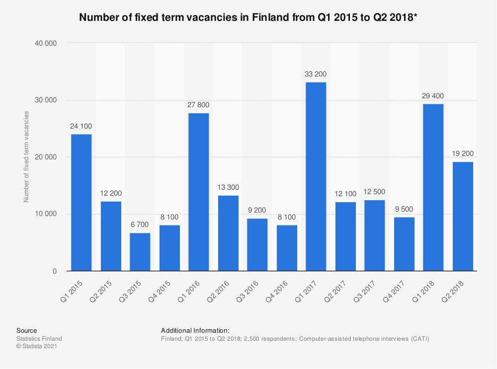 Statistic: Number of fixed term vacancies in Finland from Q1 2015 to Q2 2018* | Statista
