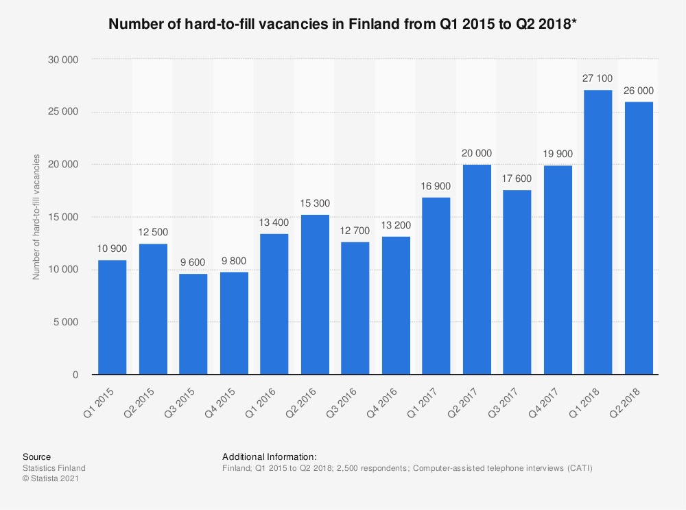 Statistic: Number of hard-to-fill vacancies in Finland from Q1 2015 to Q2 2018* | Statista