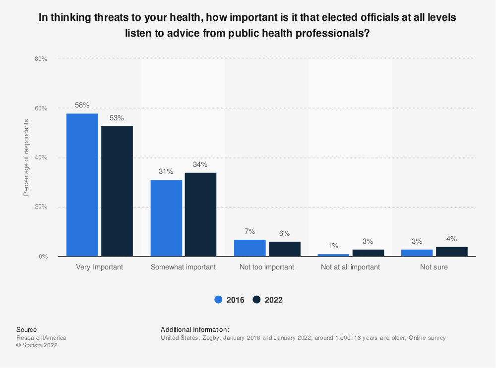 Statistic: In thinking threats to your health, how important is it that elected officials at all levels listen to advice from public health professionals? | Statista