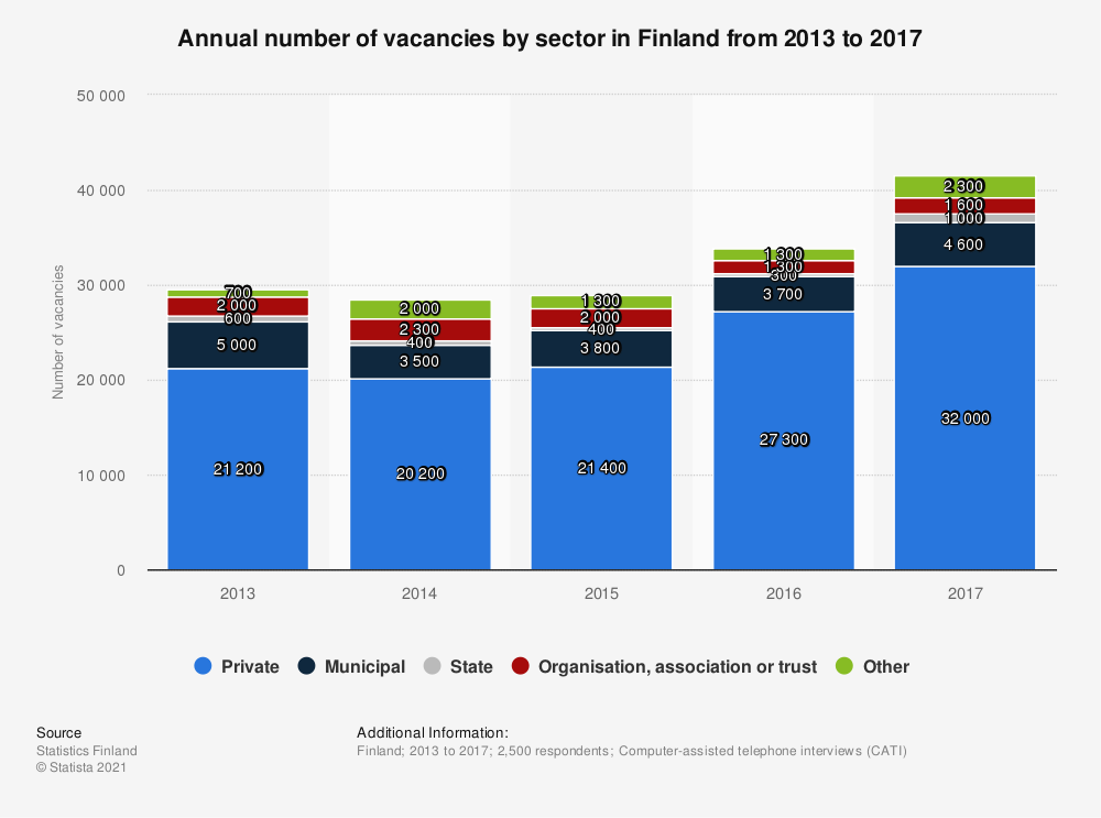 Statistic: Annual number of vacancies by sector in Finland from 2013 to 2017 | Statista