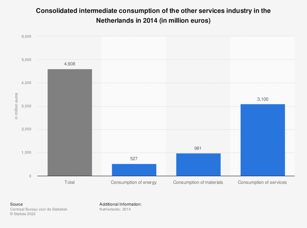 Statistic: Consolidated intermediate consumption of the other services industry in the Netherlands in 2014 (in million euros)* | Statista