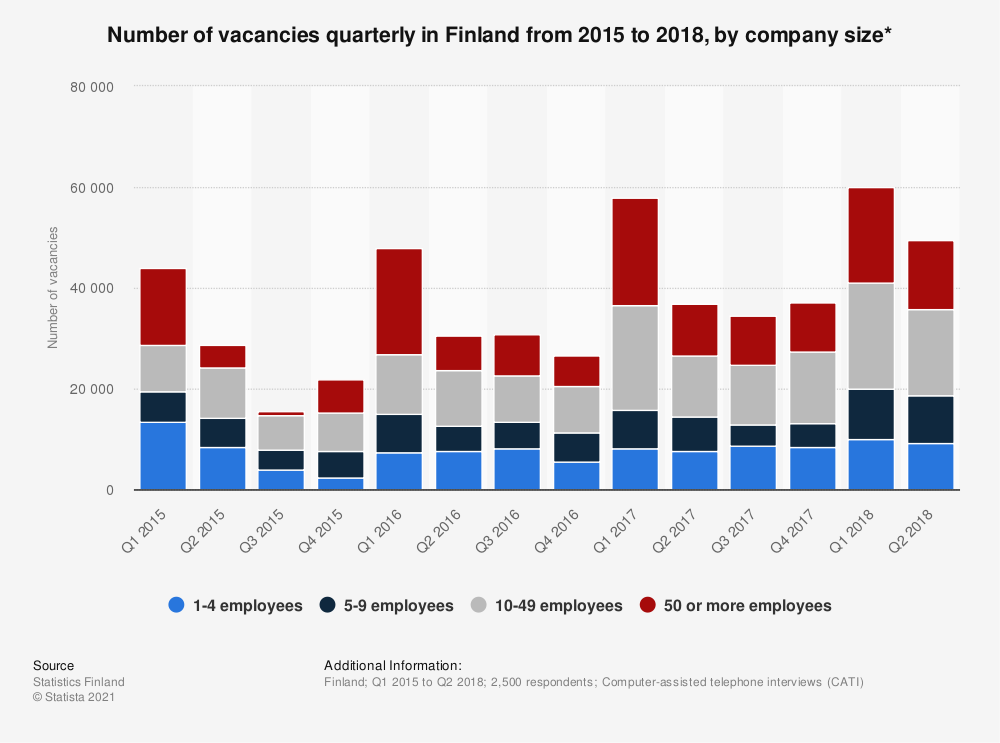 Statistic: Number of vacancies quarterly in Finland from 2015 to 2018, by company size* | Statista