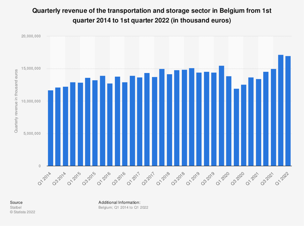Statistic: Quarterly revenue of the transportation and storage sector in Belgium from 1st quarter 2014 to 1st quarter 2019 (in thousand euros)* | Statista