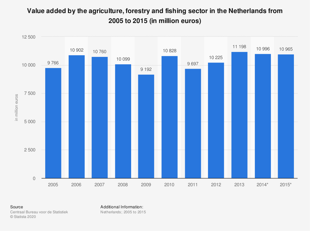 Statistic: Value added by the agriculture, forestry and fishing sector in the Netherlands from 2005 to 2015 (in million euros) | Statista