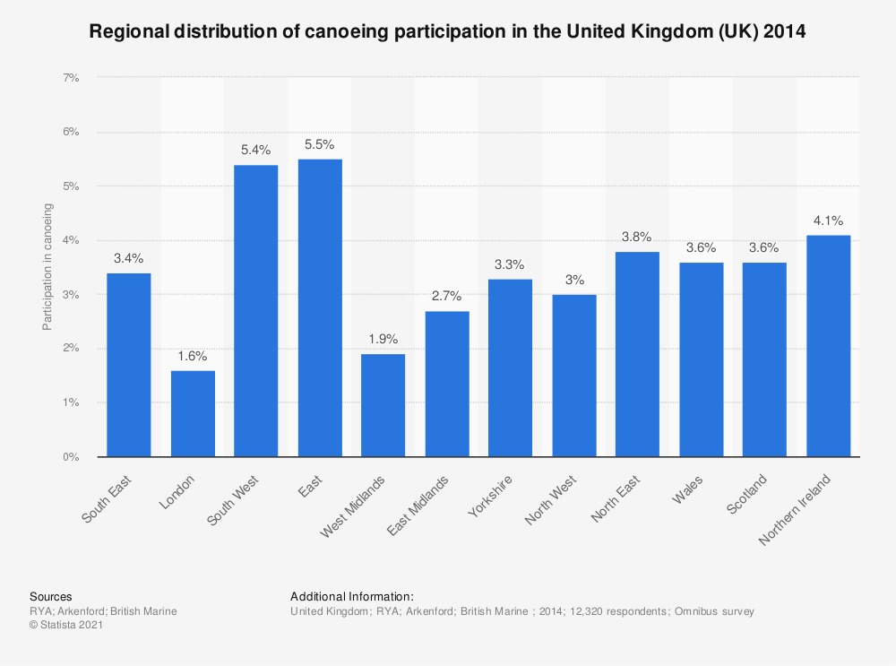 Statistic: Regional distribution of canoeing participation in the United Kingdom (UK) 2014 | Statista