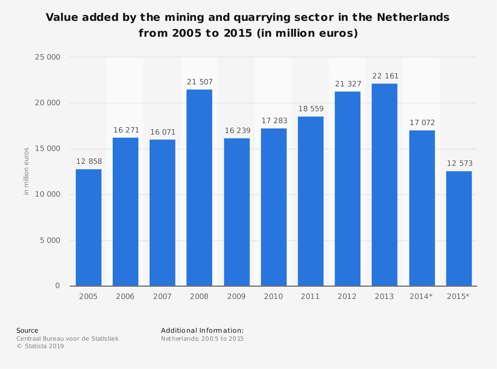 Statistic: Value added by the mining and quarrying sector in the Netherlands from 2005 to 2015 (in million euros) | Statista