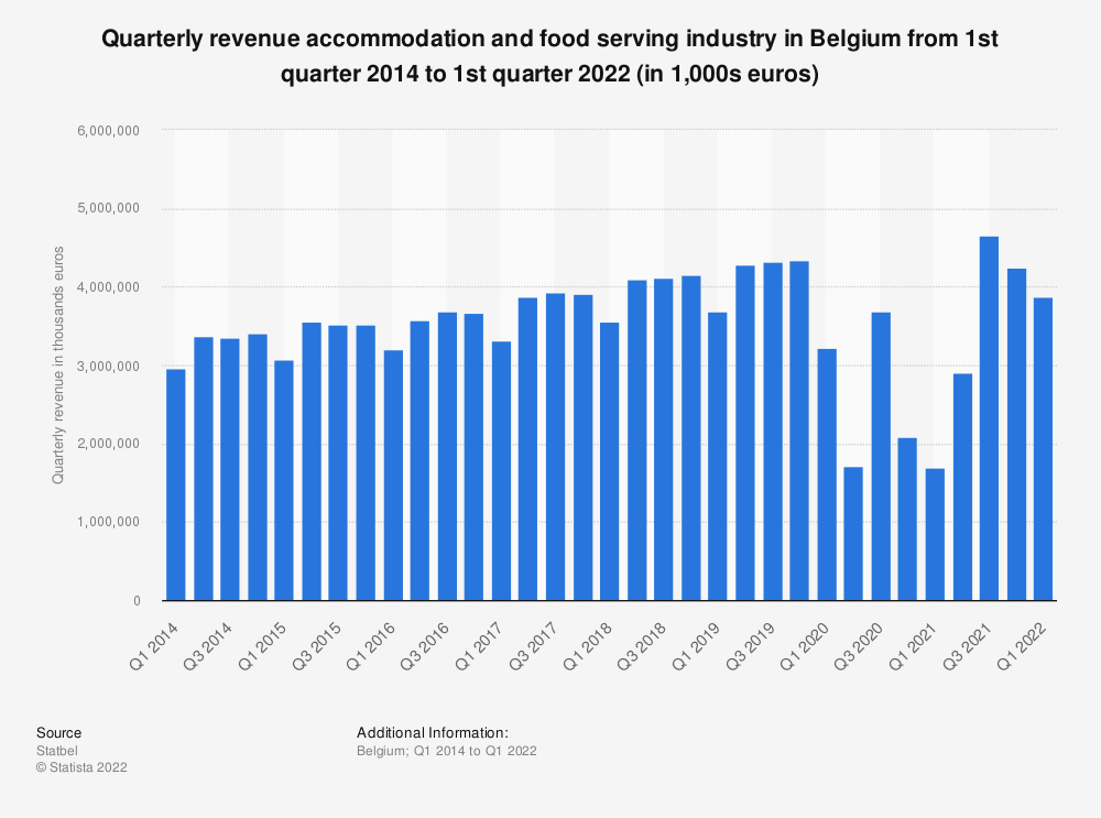 Statistic: Quarterly revenue accommodation and food serving industry in Belgium from 1st quarter 2014 to 1st quarter 2019 (in thousand euros)* | Statista