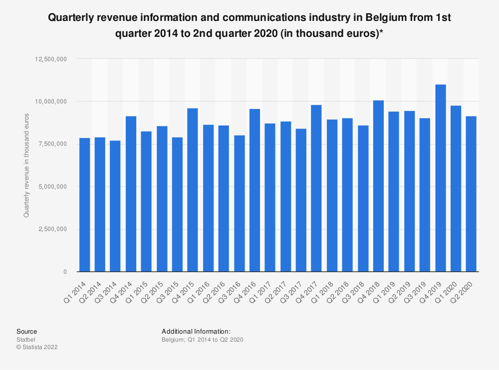 Statistic: Quarterly revenue information and communications industry in Belgium from 1st quarter 2014 to 2nd quarter 2020 (in thousand euros)* | Statista