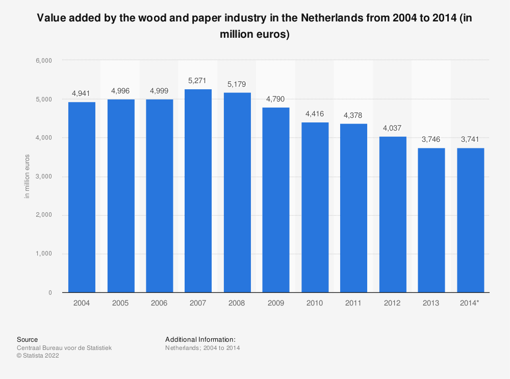 Statistic: Value added by the wood and paper industry in the Netherlands from 2004 to 2014 (in million euros) | Statista