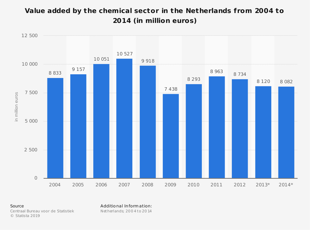 Statistic: Value added by the chemical sector in the Netherlands from 2004 to 2014 (in million euros) | Statista