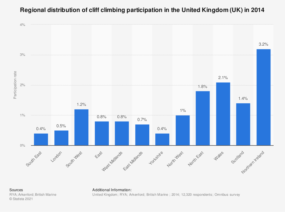 Statistic: Regional distribution of cliff climbing participation in the United Kingdom (UK) in 2014 | Statista