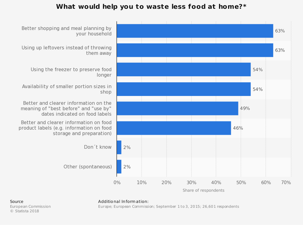 Statistic: What would help you to waste less food at home?* | Statista