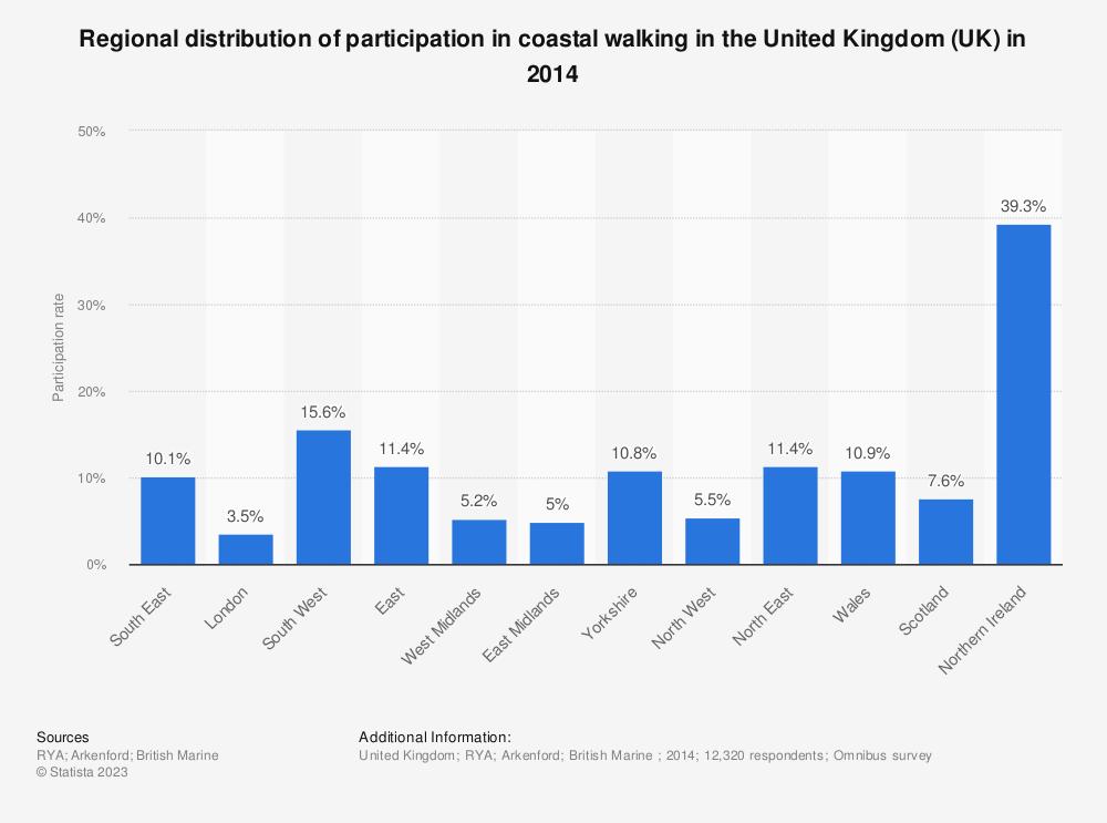 Statistic: Regional distribution of participation in coastal walking in the United Kingdom (UK) in 2014 | Statista