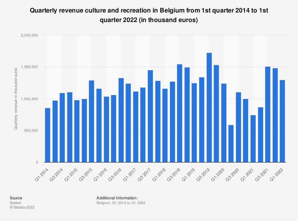 Statistic: Quarterly revenue culture and recreation in Belgium from 1st quarter 2014 to 1st quarter 2019 (in thousand euros)* | Statista