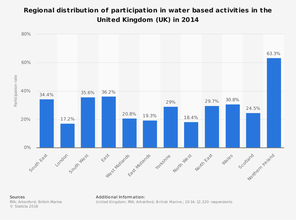 Statistic: Regional distribution of participation in water based activities in the United Kingdom (UK) in 2014 | Statista